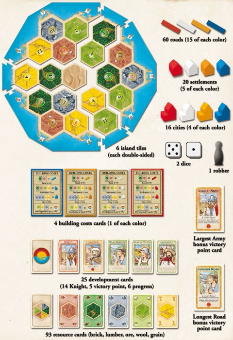 CATAN Family Edition contents 2